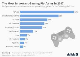 Fortnite Player Count Chart Chart Battle Royale Pubg Vs Fortnite Statista