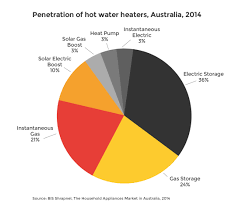 Average Cost Of Water Heater Water Heating Energy Rating