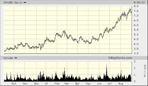 Wesdome Gold Mines Ltd Ca Wdo Quick Chart Tse Ca Wdo