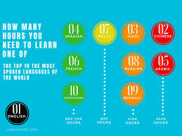 Heres Exactly How Many Hours You Need To Learn A Language