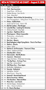 New Top Charts Fresh Chart New Alternative 40 August 11 2019 Haim