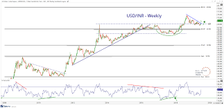 Chart Of The Week Usd Inr Is Trending Again All Star Charts