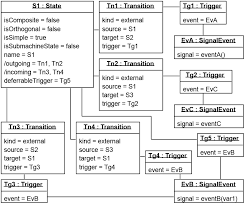 uml state machine  class diagram of a state with transitions     incorrect  object diagram for s   including all transitions  i    m assuming
