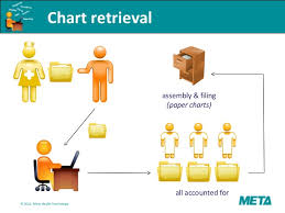 Chart Retrieval Companies Health Information Management Overview