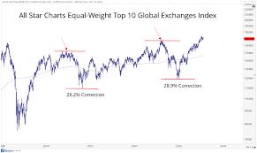 An 18-Year Bull Market: Financial Advisors' Daily Digest