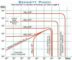 Bennett Pinch Chart Plasma Universe Com