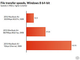 Wireless Network Speeds Chart Os X Is Holding Back The 2013 Macbook Airs 802 11ac Wi Fi