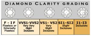 Diamond Clarity Chart Si1 Si1 Diamonds Can They Be Flawless To The Naked Eye