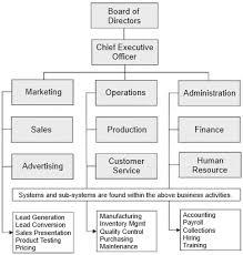 35 Unique E Myth Organizational Chart Example