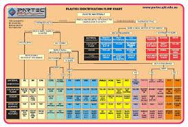 Ides3221 2011 Plastics Identification Charts