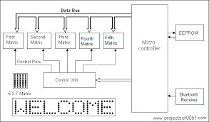led display board circuit diagram pdf led image android controlled electronic notice board using matrix led on led display board circuit diagram pdf