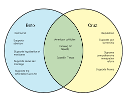 Difference Between Beto And Cruz Whyunlike Com