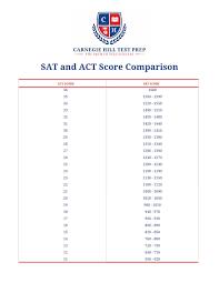Sat Act Resources Carnegie Hill Test Prep
