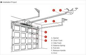 electric garage doorElectric Garage Door Openers Security System  Door Design Ideas