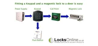 how to fit a electronic keypad and a magnetic lock to a door how to fit a electronic keypad and a magnetic lock to a door