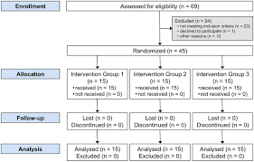 Randomized Controlled Clinical Trial On Bleaching