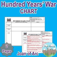 Hundred Years War Chart Middle Ages