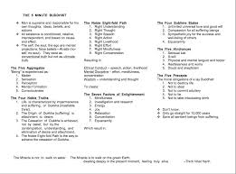 buddhist cheat sheet five minute buddhist tricycle the buddhist review