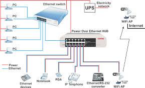 poe network
