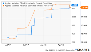 Andres Cardenal Blog Applied Materials Looks Undervalued