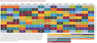 15 year table of UK asset class returns | Oxstones Investment Club™ & The different asset ... Adamdwight.com