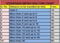 Metro Fare Chart Hyderabad Metro Fare Chart Hyderabad Metro Rail
