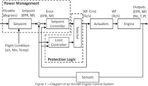 Aircraft Engine Design Mattingly Pdf Pdf Control Design For A Generic Commercial Aircraft Engine