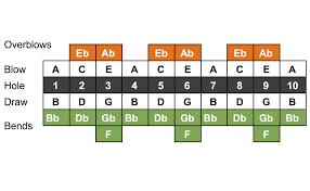 Harmonica Third Position Chart Edharmonica Easy Diatonic Harmonica