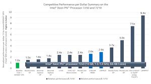 Intel Atom Performance Chart Intel Xeon Phi Processor Competitive Performance