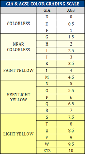 Ring Color And Clarity Chart Diamond Color Clarity Grades Wholesale Diamond
