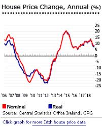 Investment Analysis Of Irish Real Estate Market