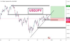 Usd Jpy Long Term Chart Usdjpy Chart Dollar Yen Rate Tradingview