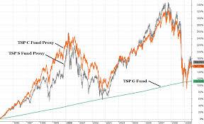 Historical Tsp Charts