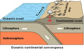 What Is Convergence Convergent Boundaries When The Earthquakes