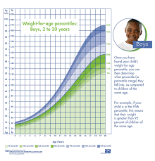 Weight Chart For Boys Boys Weight For Age Percentile Chart Obesity Action Coalition