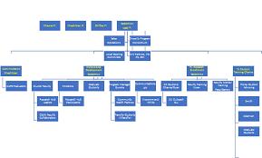 Csu Organizational Chart Build Poder Organizational Chart California State