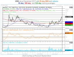 Vxx 10 Year Chart Vxx Sends Up One Last Warning Sign For Bulls