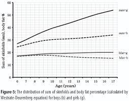 3 Site Skinfold Chart Jpma Journal Of Pakistan Medical Association