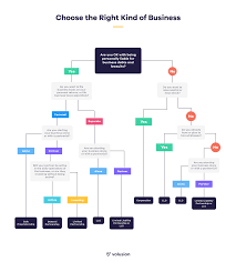 The Seven Most Popular Types Of Businesses