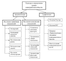 Реферат Управление конкурентоспособностью предприятия в  Классификация подходов определения уровня конкурентоспособности