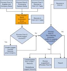 Understanding The Voucher Match Automation Process Release