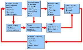 Business Development Company Paul Giles Business Development Consultant