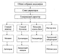 Дипломная работа Анализ затрат на производство молочной продукции  Структура управления ОАО Оршанский молочный завод