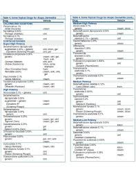 Topical Steroid Classification Chart Topical Steroid Potency Charts Pdf Ainotes