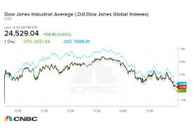 Dow Rises More Than 150 Points On Trade Deal Hopes But