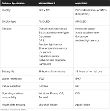 Henks Blog Microsoft Band 2 Vs Apple Watch Comparison And
