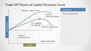 Trade Off Chart 6225 01 Trade Off Theory Of Capital Structure Curve 2
