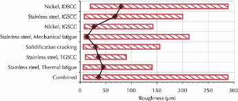 Stainless Steel Surface Finish Chart Crack Surface Roughness Data From Service Induced Cracks