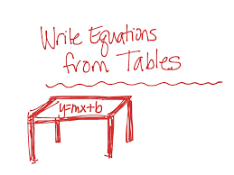most viewed thumbnail write equations from tables