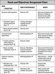 Assign Staff Responsibilities According To The Business Plan